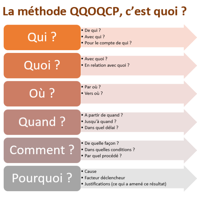 qqoqcp-methode-questions-projet