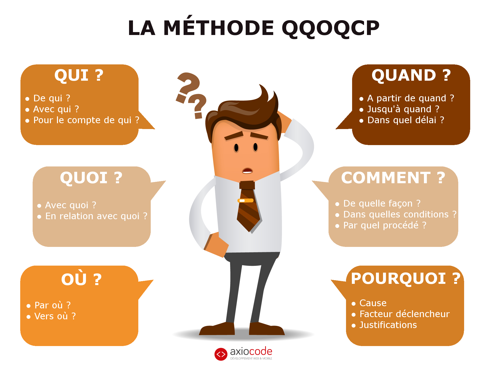 methode-5w-QQOQCP-question-créer-application-mobile