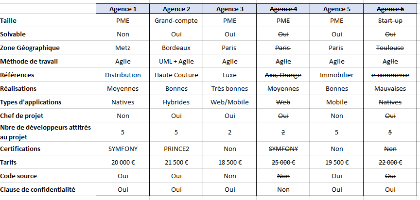 critere-choix-sous-traitance-prestataire-mobile