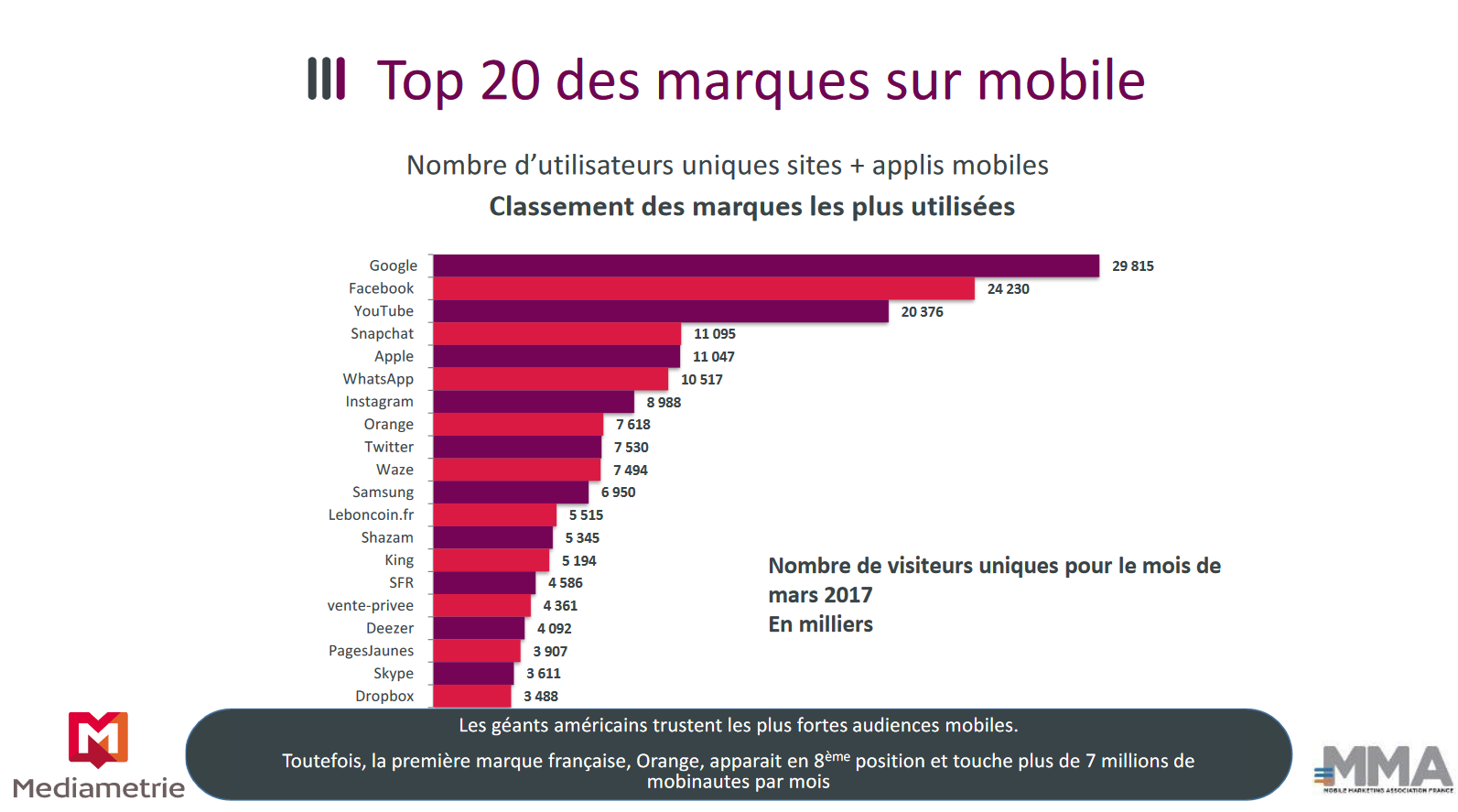top-20-marques-mobiles-application-mobile