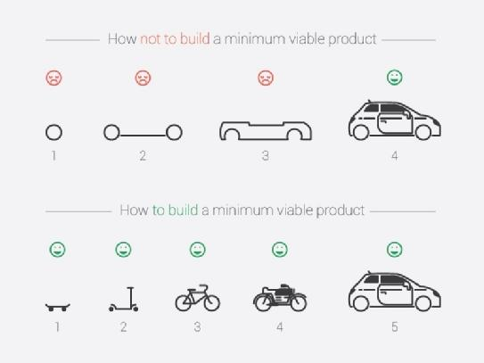MVP-minimum-viable-product-question-créer-application-mobile