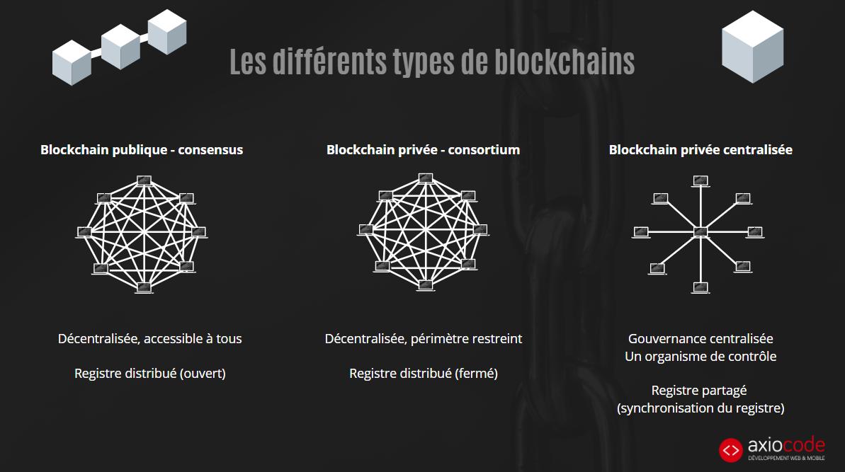 Blockchain privée ou publique ?