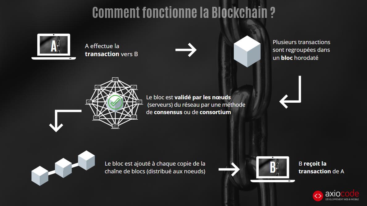 Le fonctionnement de la blockchain - Infographie