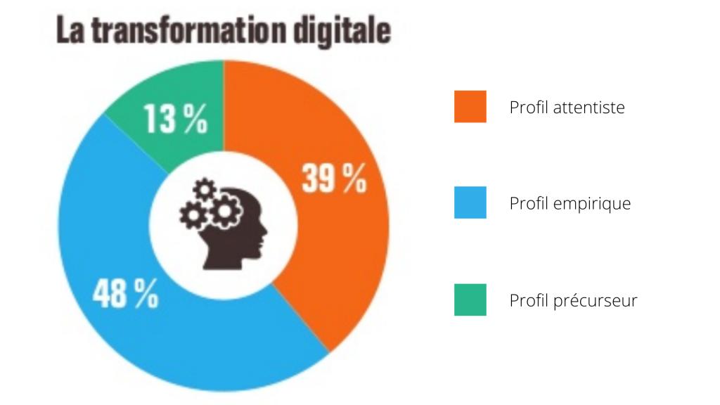 Schéma sur les dirigeants de PME et la transformation digitale. 39% ont un profil attentiste, 48% ont un profil empirique, 13% ont un profil précurseur.