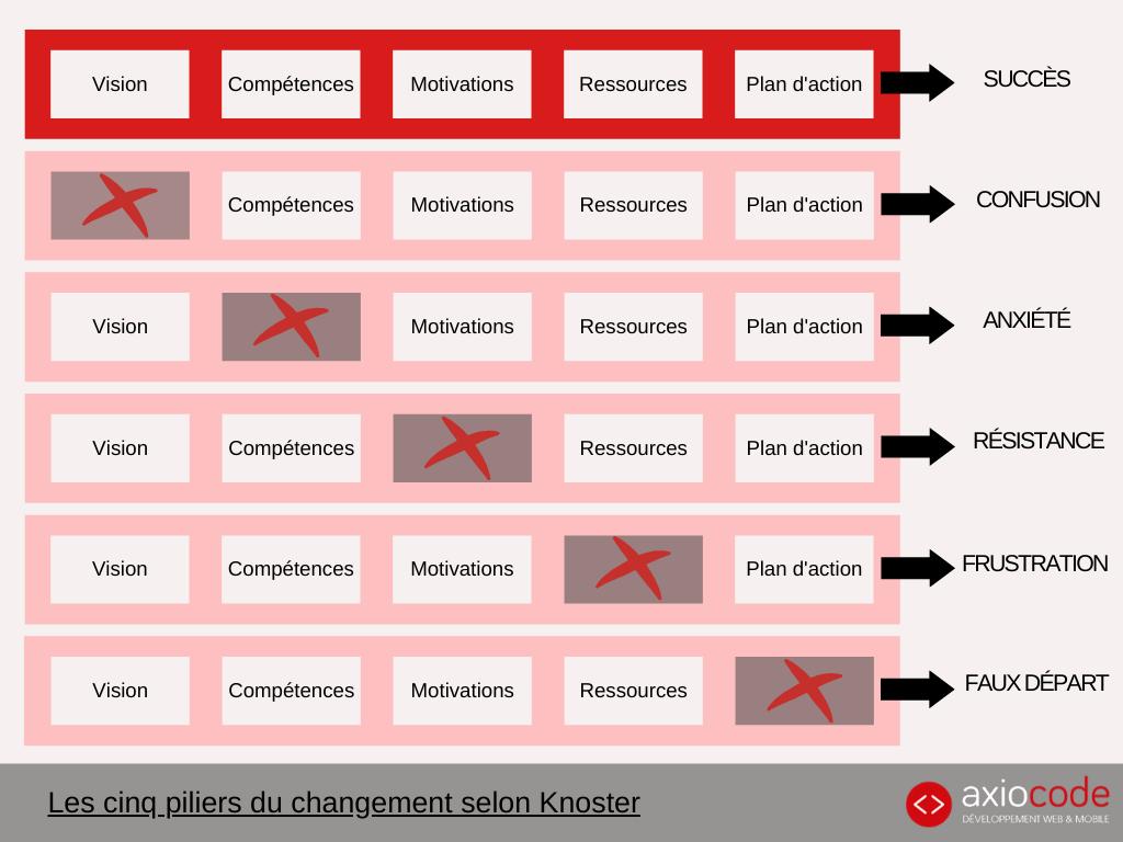 Schéma des cinq piliers du changement selon Knoster qui sont la vision, les compétences, la motivation, les ressources et de plan d'action