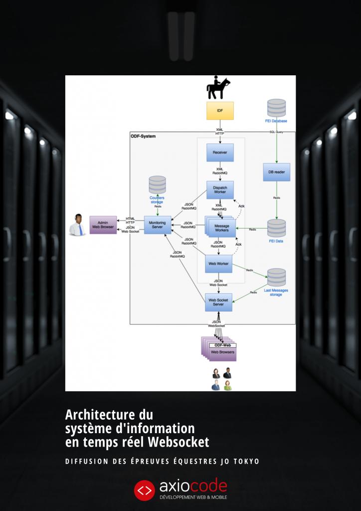 Système d'information avec Websocket