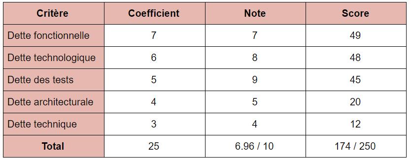 Exemple de score d'obsolescence application métier