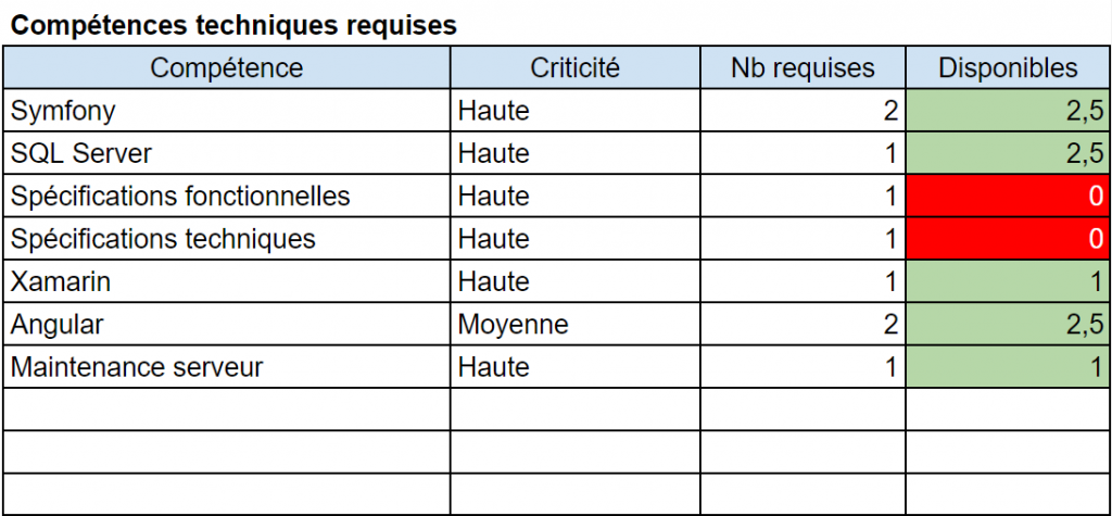 Compétences techniques requises et personnes affectées - Axiocode - Audit Applicatif - Dresser l'état des ressources humaines