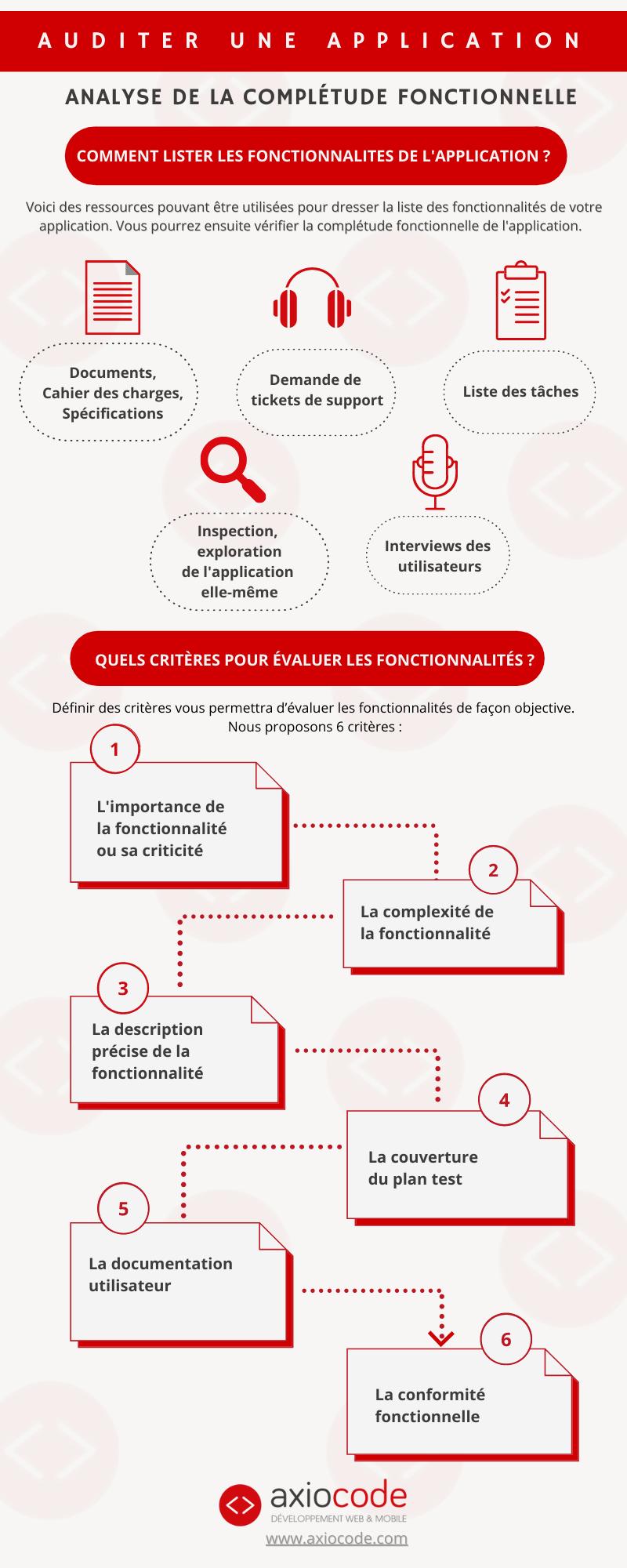 Infographie : analyse de la complétude fonctionnelle d'une application