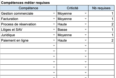 Modèle excel de liste des compétences métiers requises- Axiocode - Audit Applicatif - Dresser l'état des ressources humaines