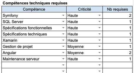 Modèle excel de liste des compétences techniques requises- Axiocode - Audit Applicatif - Dresser l'état des ressources humaines