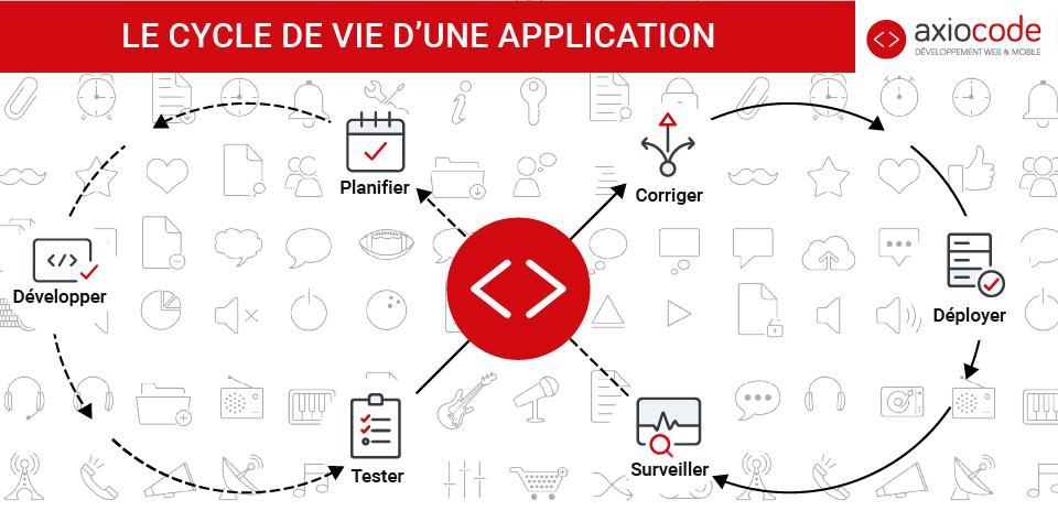 Eco-conception, le cycle de vie d'une application.